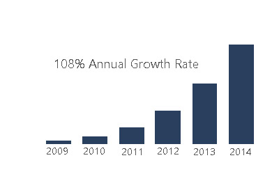 mobile-annual-growth